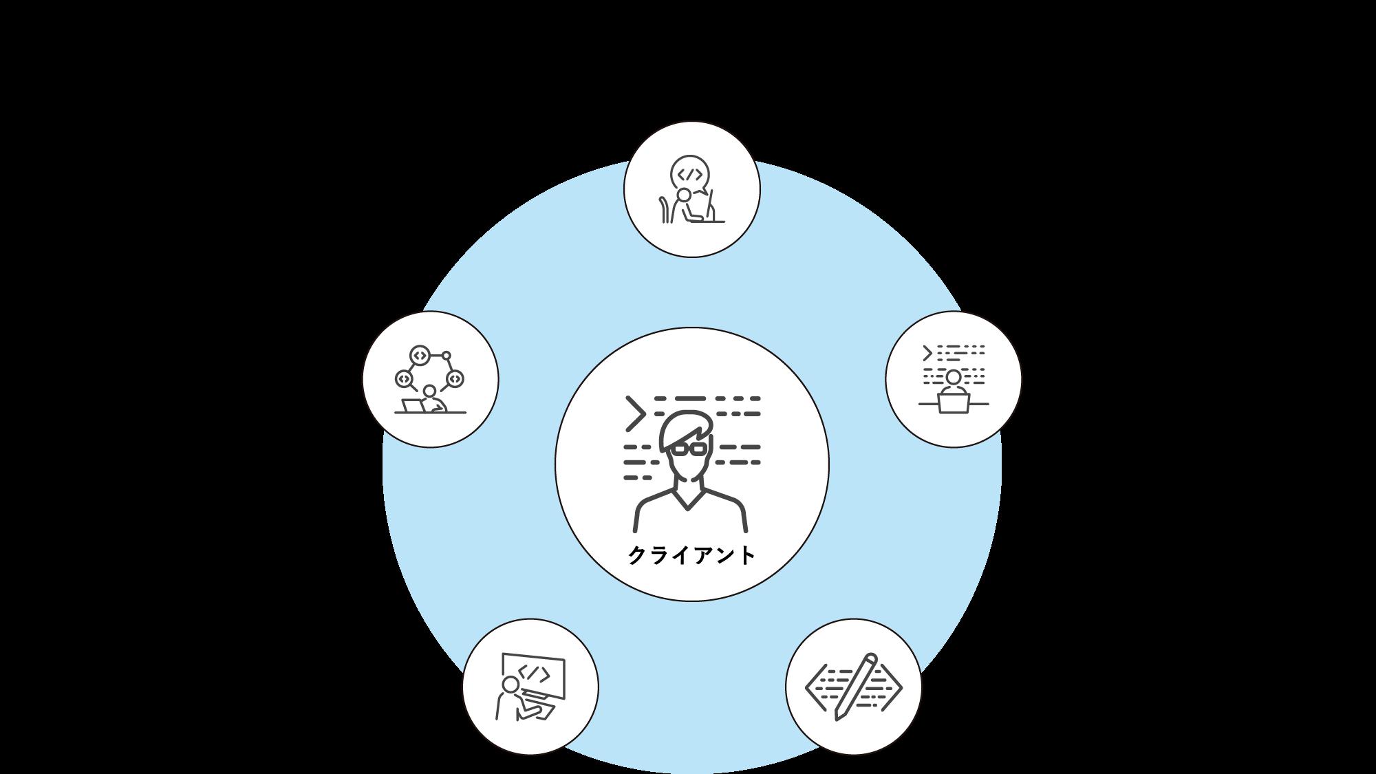 プロジェクトチームのイメージ図
